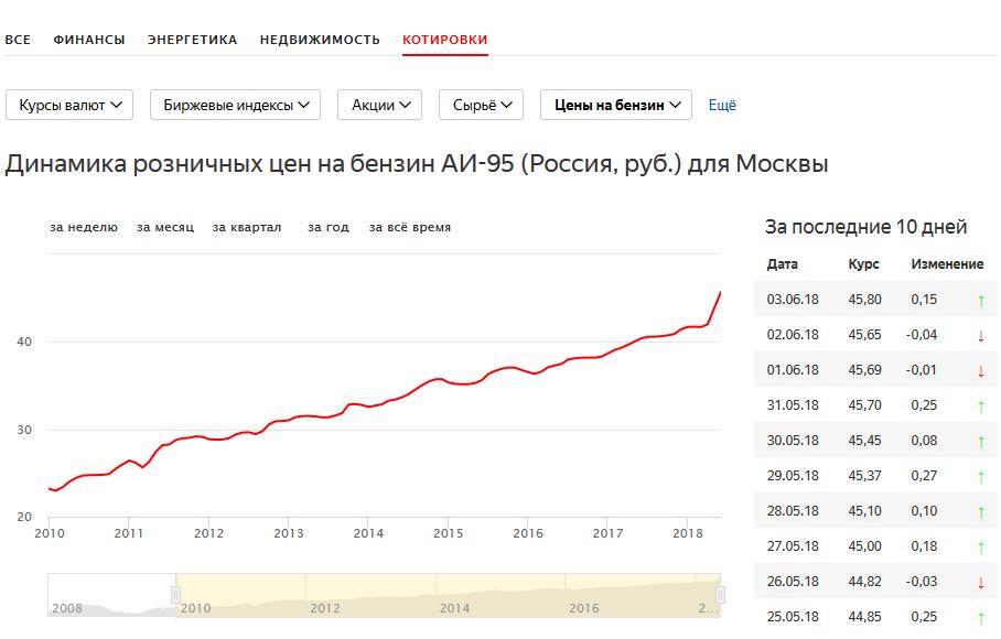 Рост цен на бензин в Москве остановить не удалось